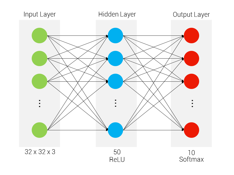 Implementing a two-layer neural network from scratch