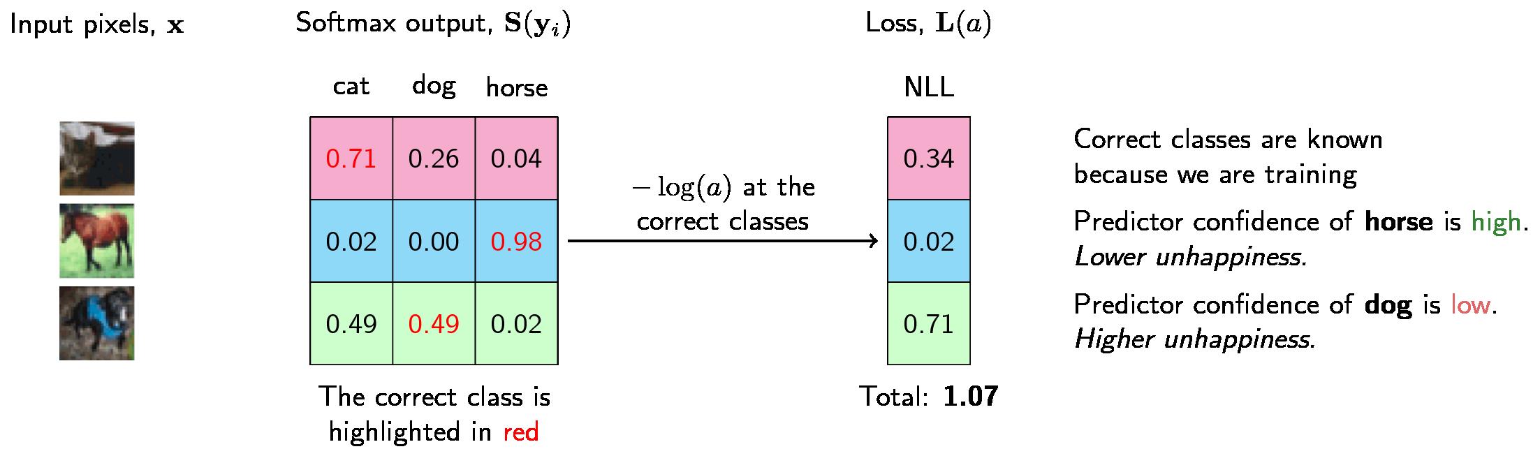 Understanding softmax and the negative log-likelihood