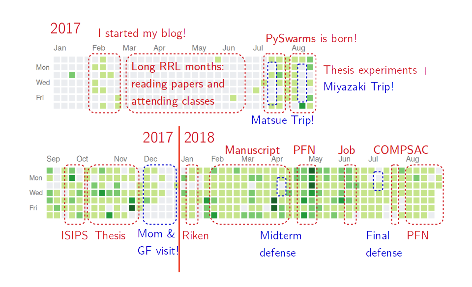 My year in commits: lessons and perspectives
