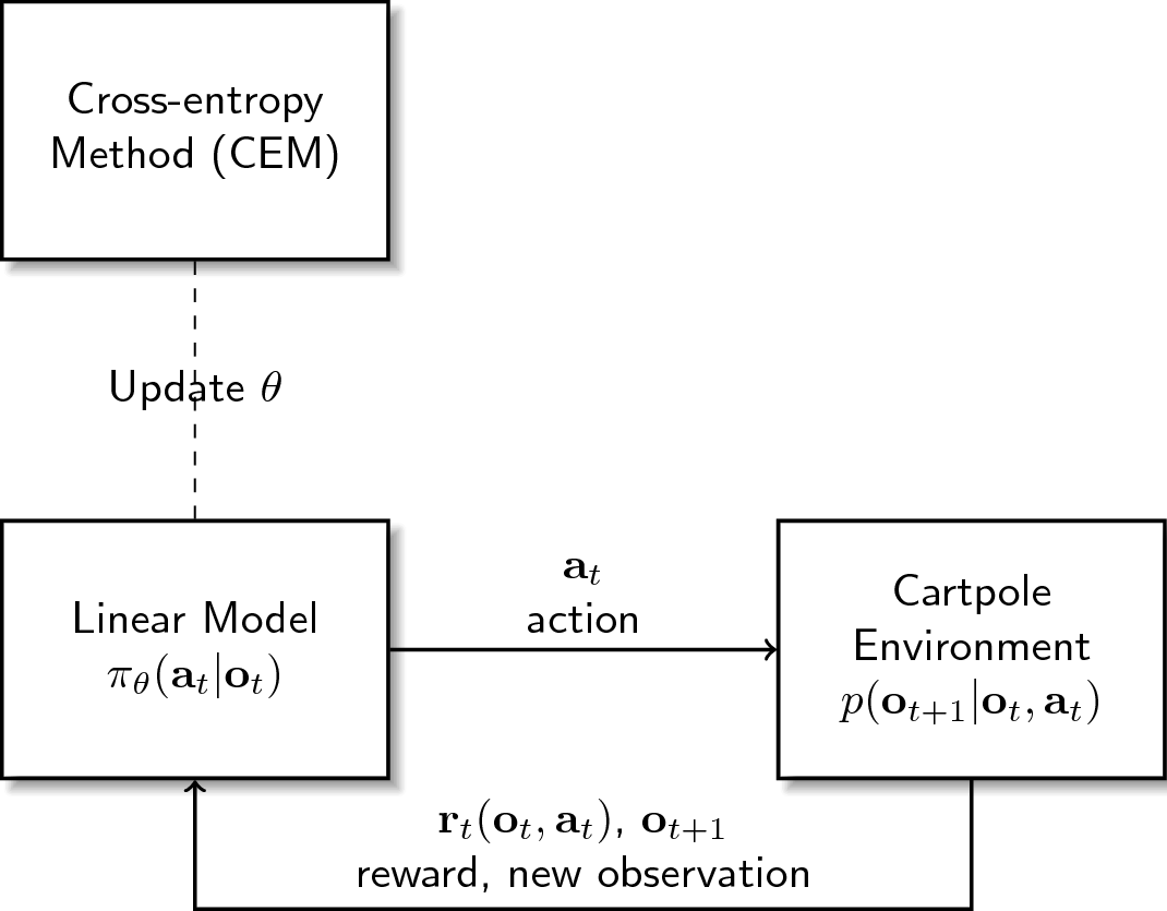 Cross Entropy Method