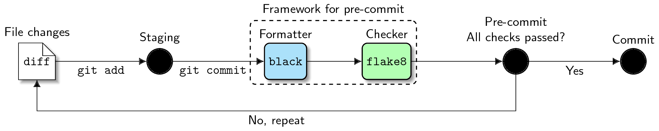 Automate Python workflow using pre-commits: black and flake8